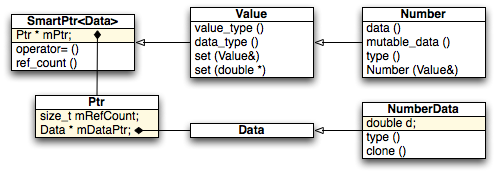 value_uml